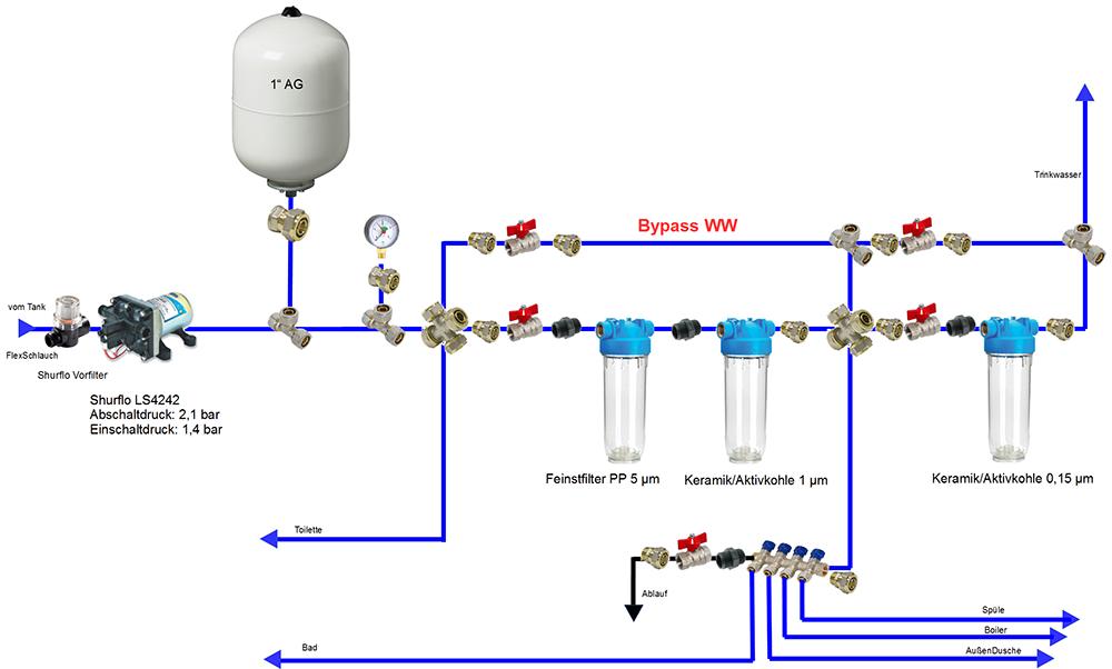 Wasser-Gas-Scheiße im Wanderer, 1